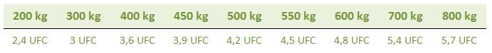 Table UFC