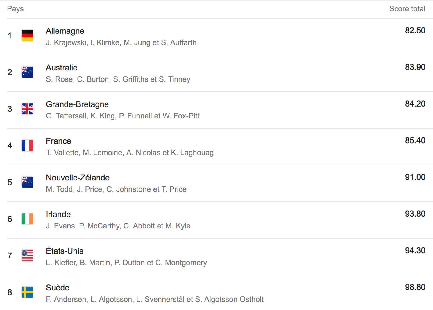 resultats-provisoire-equipe